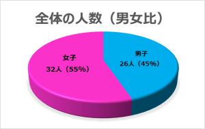 HPグラフ2