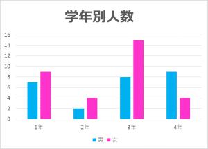 HPグラフ